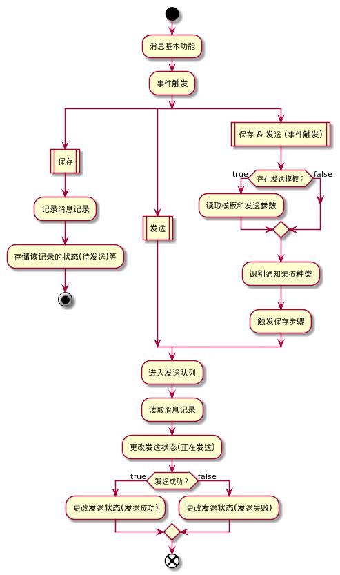 当前业务流程图