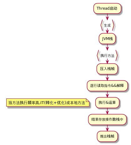 执行引擎执行过程.png