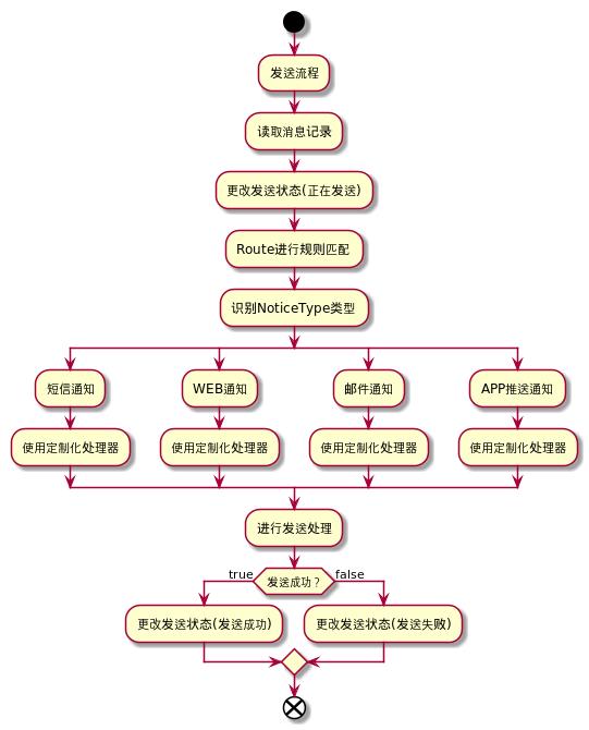 当前类流程图